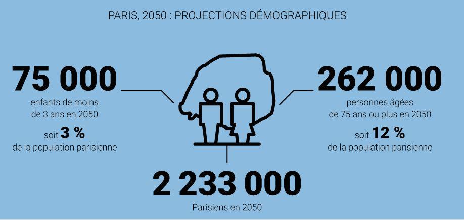 Paris, 2050 : quels impacts des évolutions démographiques sur les besoins en équipements ?