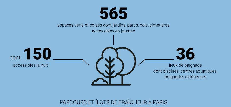 Parcours et îlots de fraîcheur à Paris